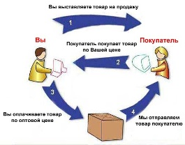 Схема движения информации, товаров и денег в дропшиппинге