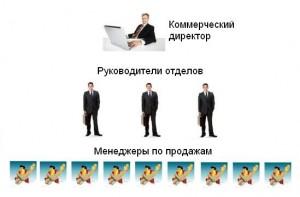 Коммерческий отдел компании