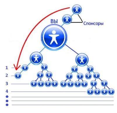 Маркетинг план компании QNet (кунет)