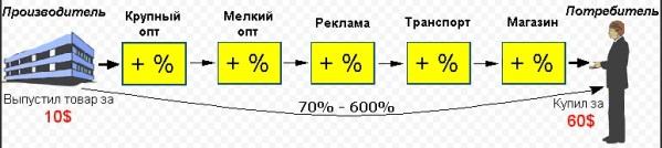 Схема накруток в линейном бизнесе