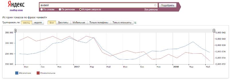 Статистика запросов Amway в Яндексе