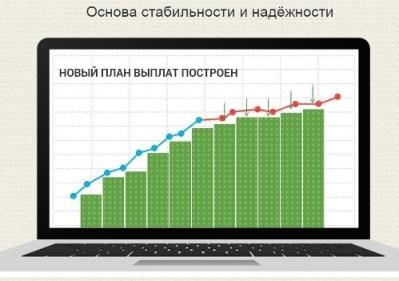 Копилка - график доходности