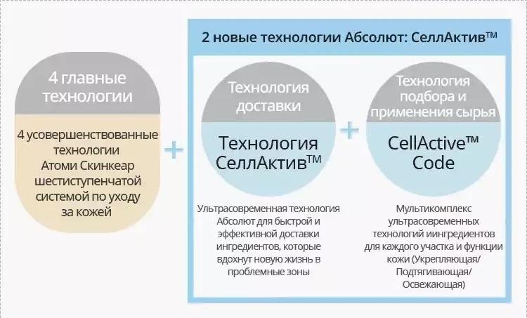 6 технологий Атоми Абсолют Селлактив - 4 главные и 2 новые дополнительные